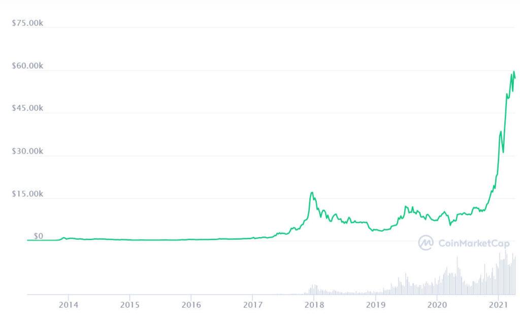 bitcoin sursa